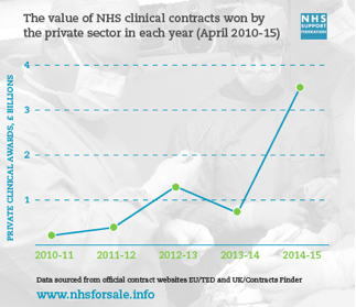 nhs_support_fed_graph_i0Yj8Ww.width-800